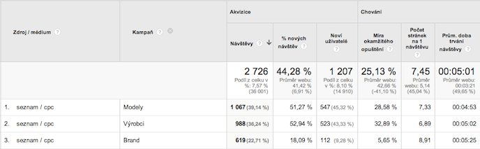 Automatické tagování Sklik - přehled v Google Analytics